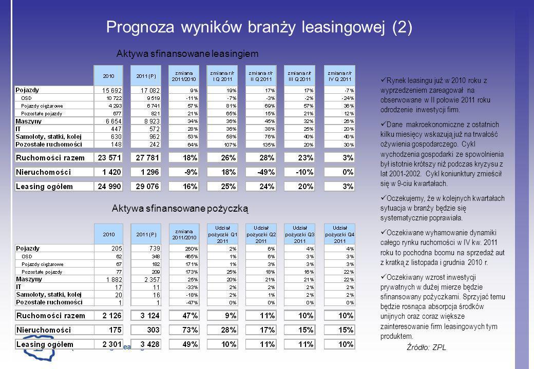 Prognoza wyników branży leasingowej (2)