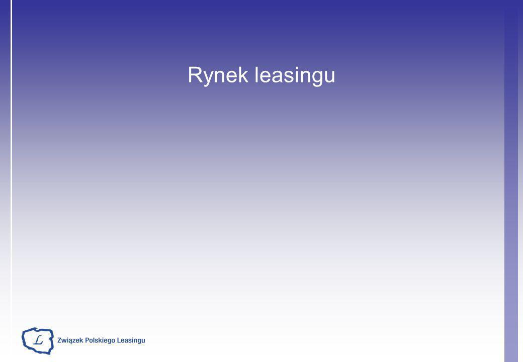 Rynek leasingu