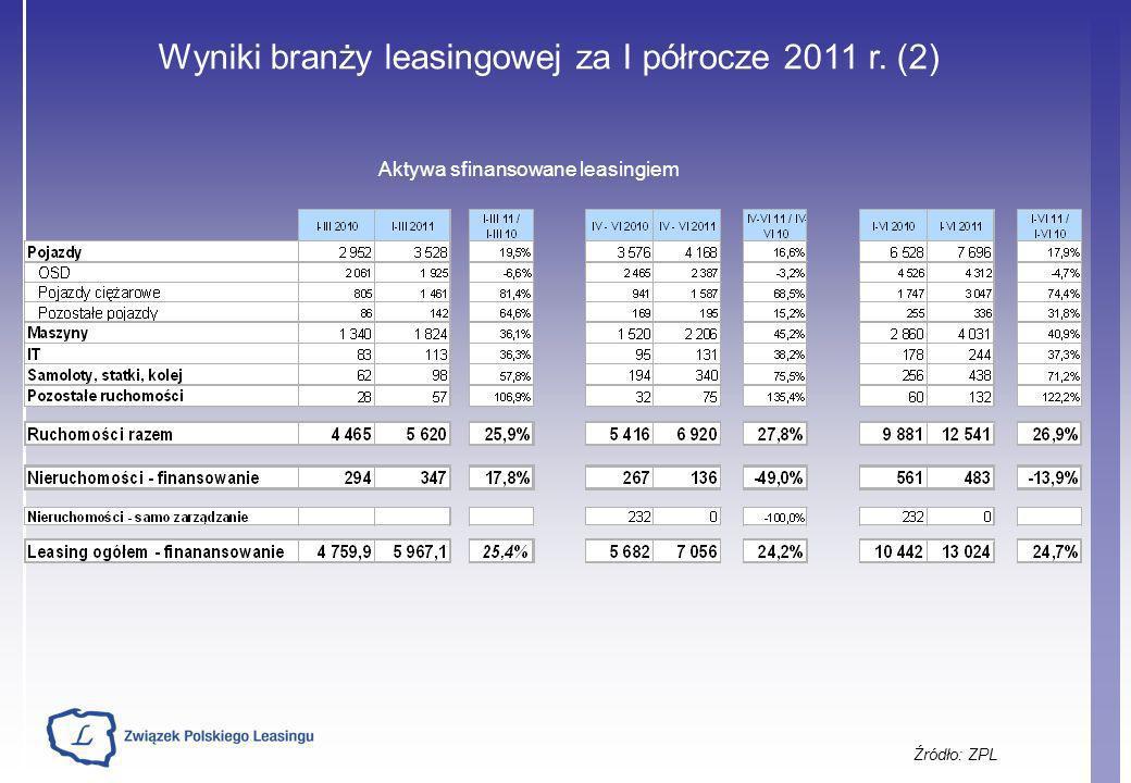 Wyniki branży leasingowej za I półrocze 2011 r. (2)