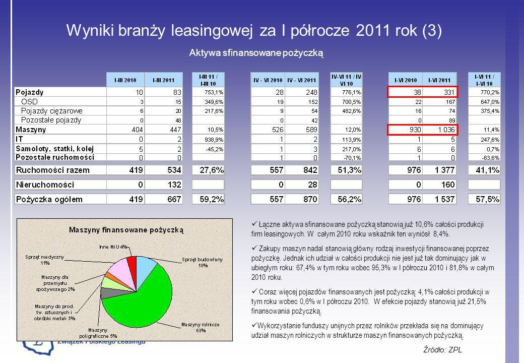 Wyniki branży leasingowej za I półrocze 2011 rok (3)