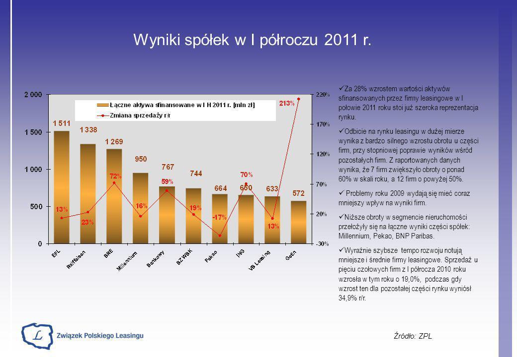 Wyniki spółek w I półroczu 2011 r.
