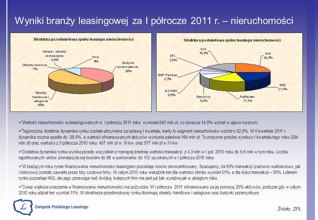 Wyniki branży leasingowej za I półrocze 2011 r. – nieruchomości