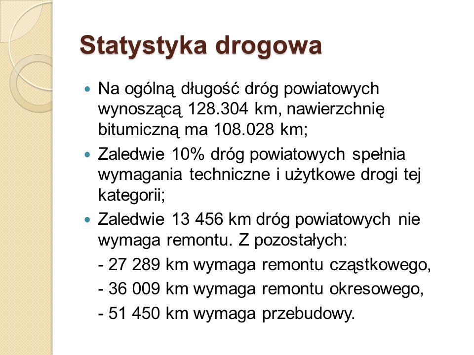 Statystyka drogowa Na ogólną długość dróg powiatowych wynoszącą 128.304 km, nawierzchnię bitumiczną ma 108.028 km;