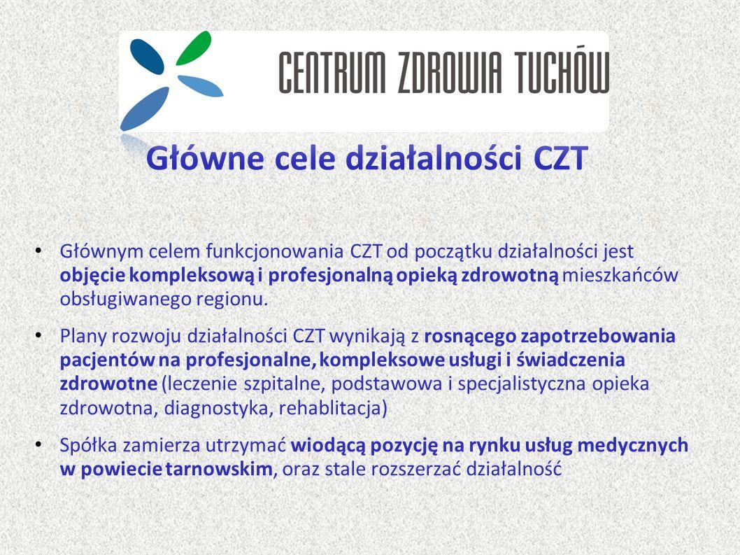 Główne cele działalności CZT