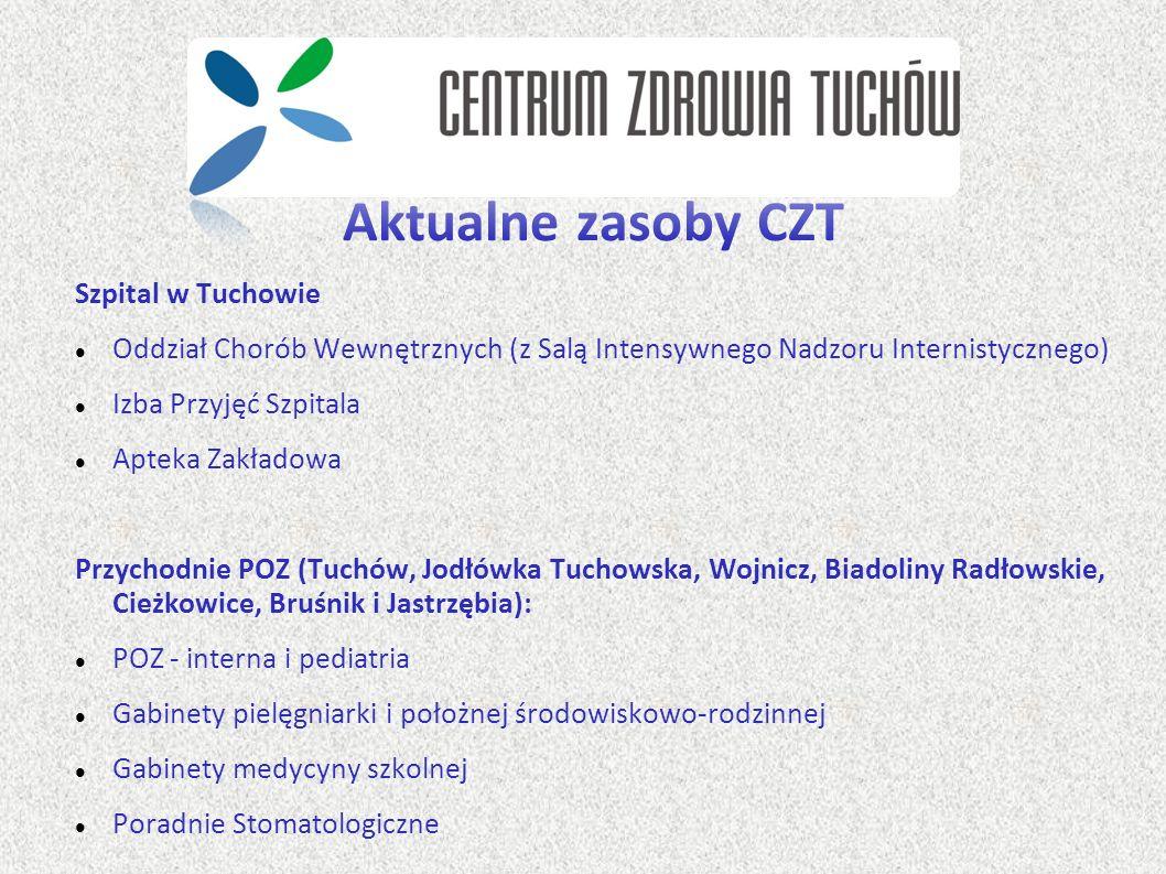Aktualne zasoby CZT Szpital w Tuchowie