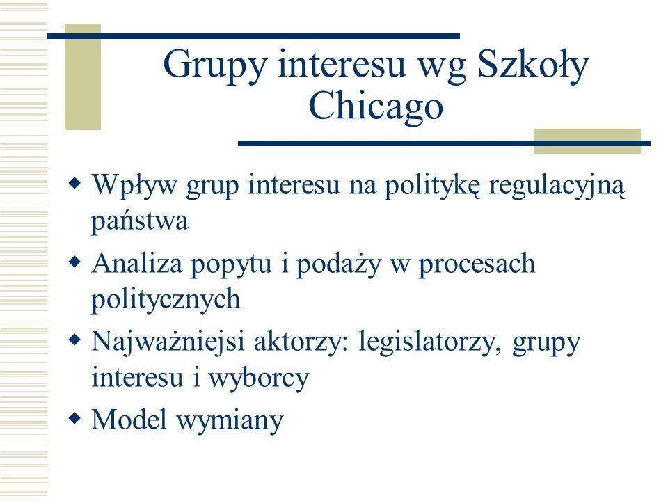 Grupy interesu wg Szkoły Chicago
