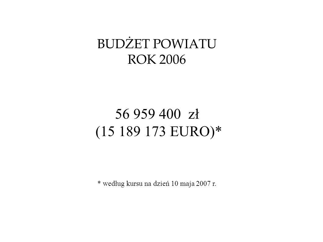 BUDŻET POWIATU ROK 2006 56 959 400 zł (15 189 173 EURO)