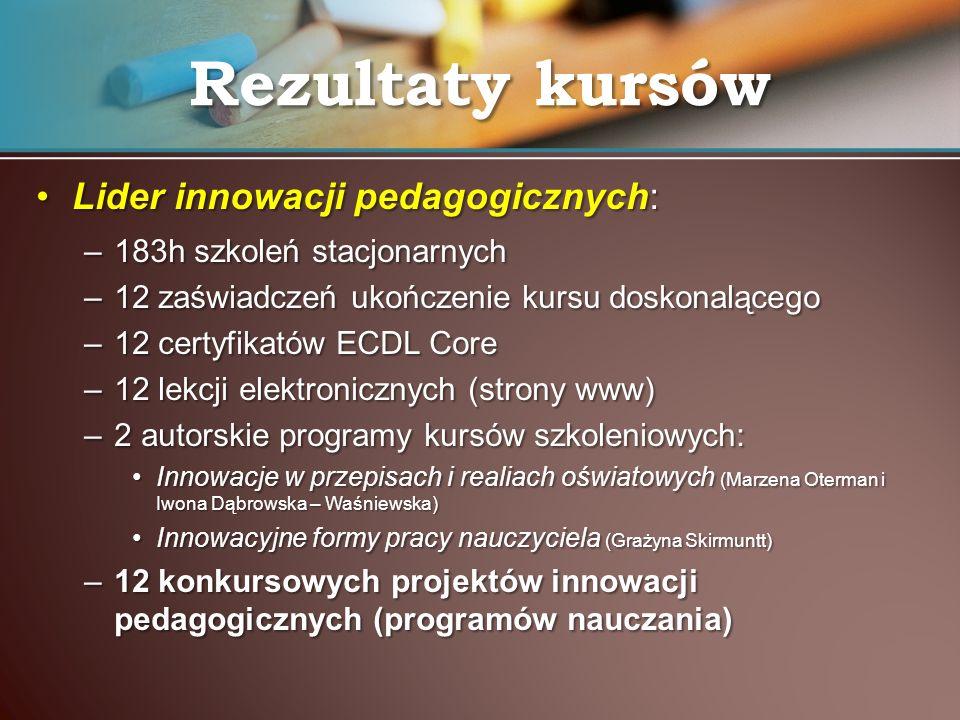 Rezultaty kursów Lider innowacji pedagogicznych: