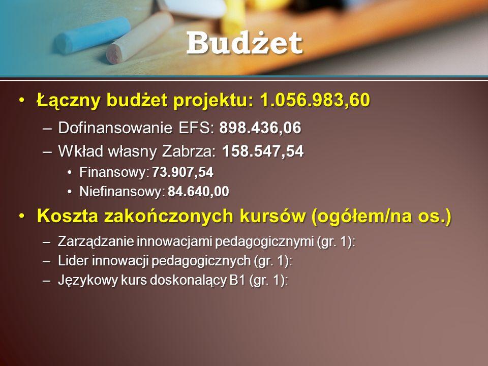 Budżet Łączny budżet projektu: 1.056.983,60