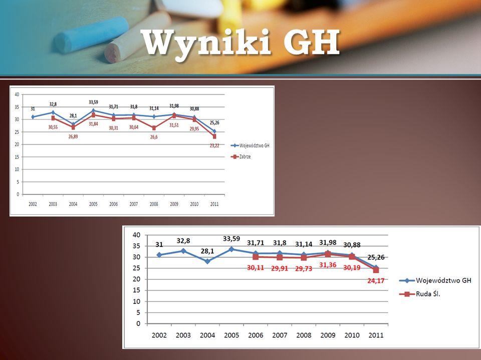 Wyniki GH