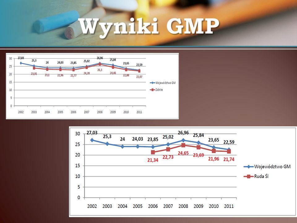 Wyniki GMP