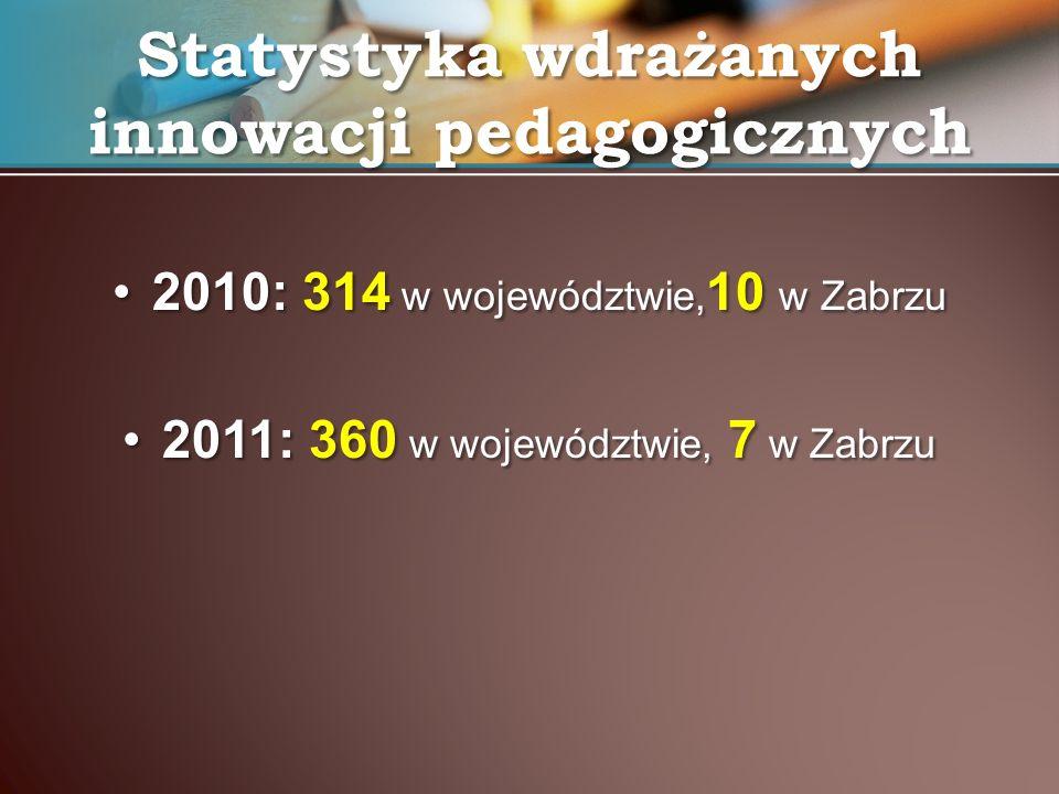 Statystyka wdrażanych innowacji pedagogicznych