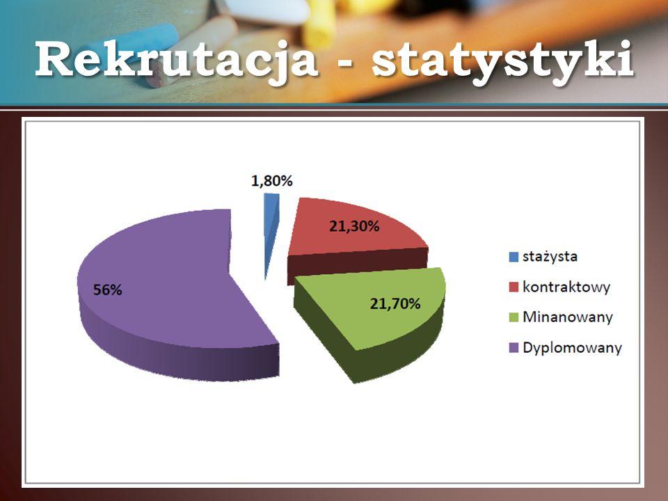 Rekrutacja - statystyki