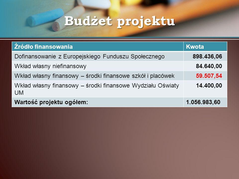 Budżet projektu Źródło finansowania Kwota