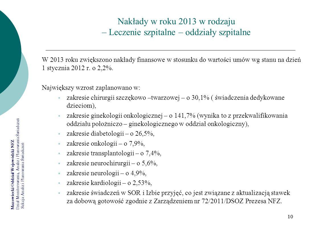 Nakłady w roku 2013 w rodzaju – Leczenie szpitalne – oddziały szpitalne