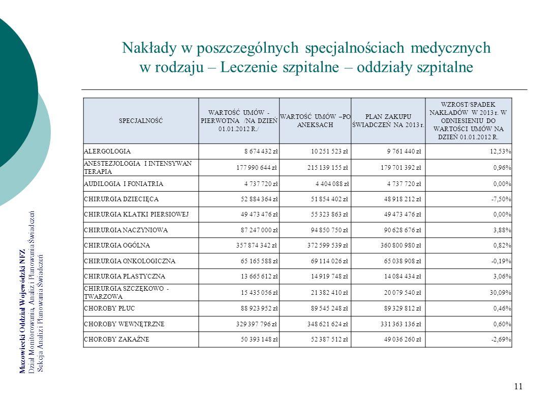 Nakłady w poszczególnych specjalnościach medycznych w rodzaju – Leczenie szpitalne – oddziały szpitalne