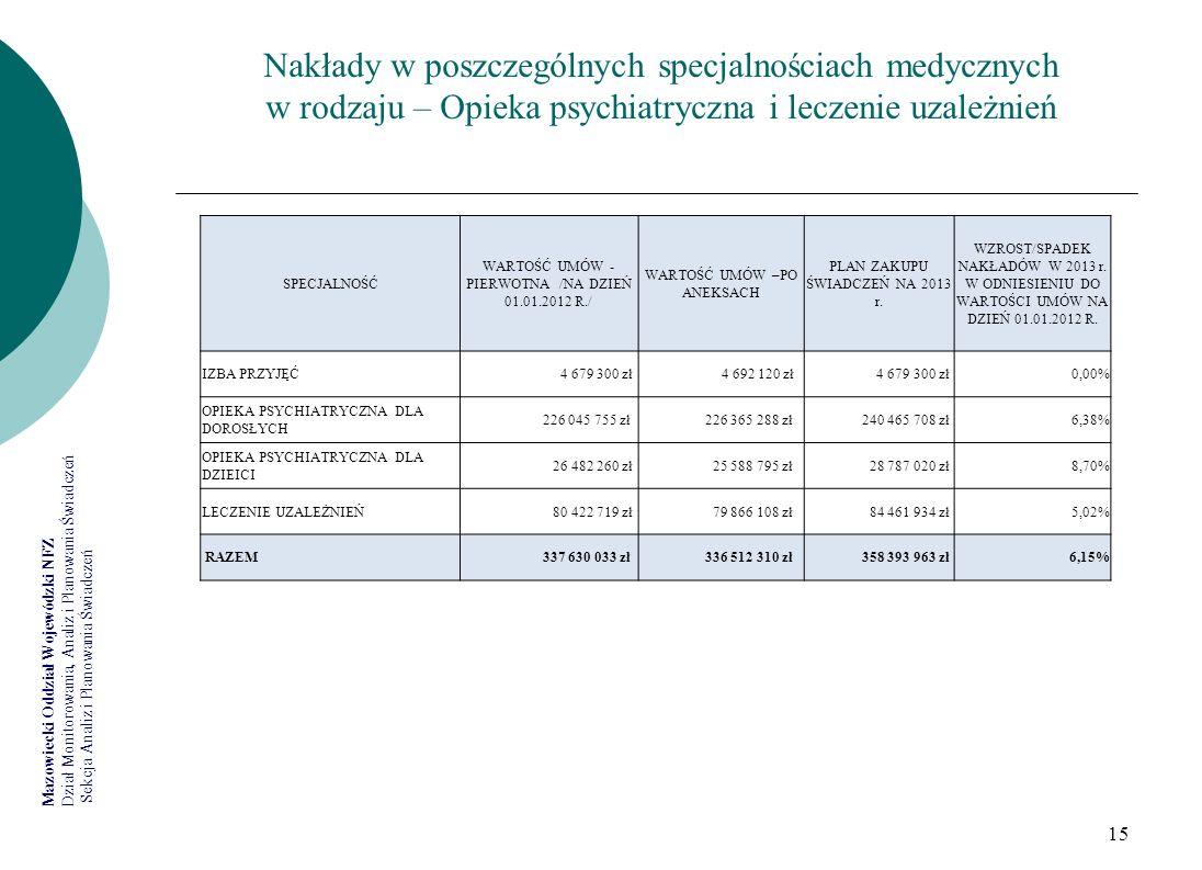 Nakłady w poszczególnych specjalnościach medycznych w rodzaju – Opieka psychiatryczna i leczenie uzależnień