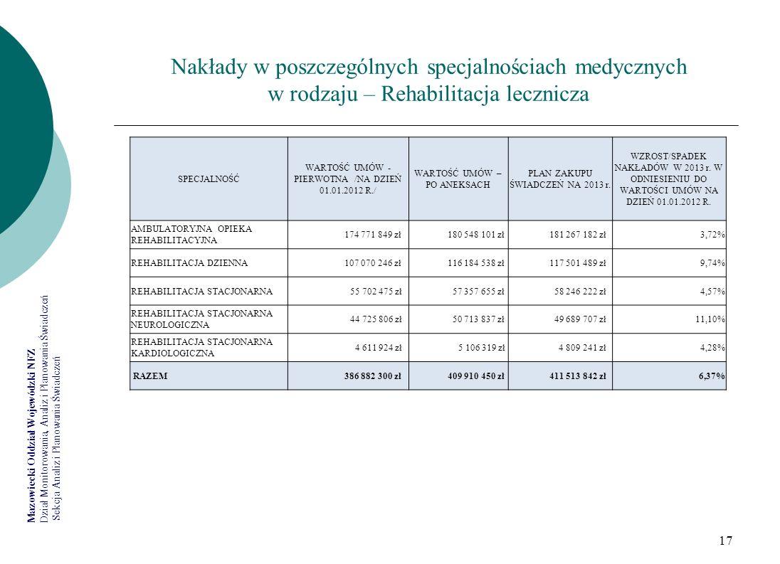 Nakłady w poszczególnych specjalnościach medycznych w rodzaju – Rehabilitacja lecznicza