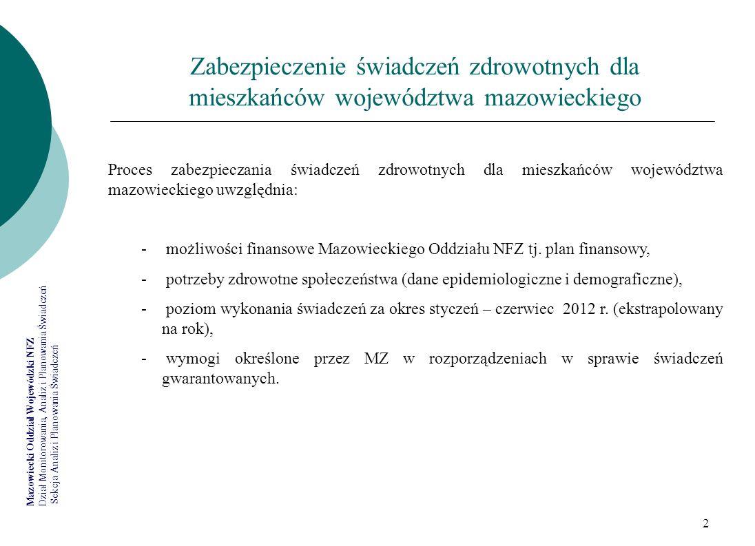 Zabezpieczenie świadczeń zdrowotnych dla mieszkańców województwa mazowieckiego