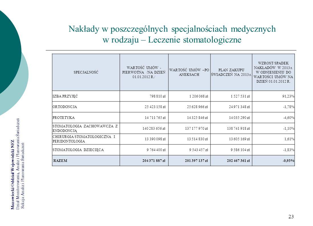 Nakłady w poszczególnych specjalnościach medycznych w rodzaju – Leczenie stomatologiczne
