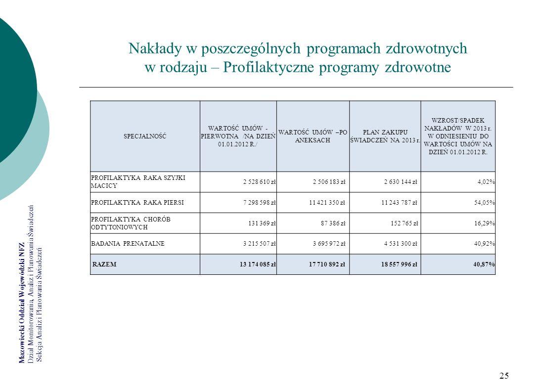 Nakłady w poszczególnych programach zdrowotnych w rodzaju – Profilaktyczne programy zdrowotne