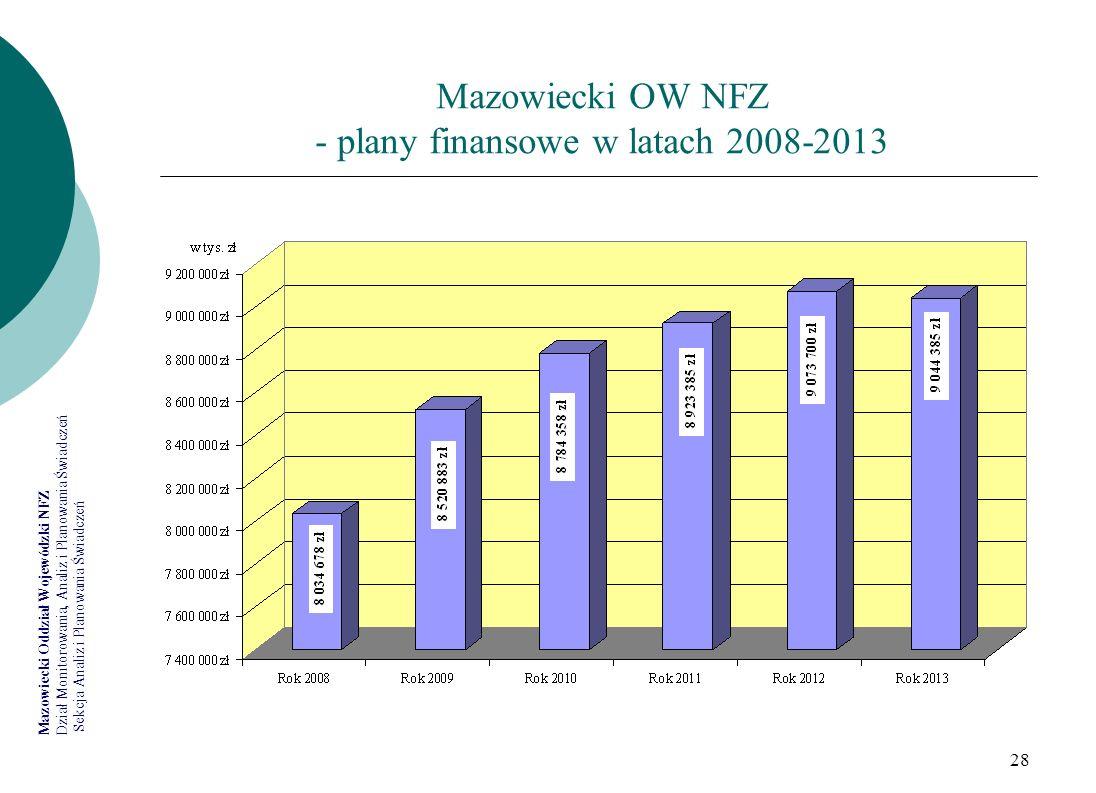Mazowiecki OW NFZ - plany finansowe w latach 2008-2013