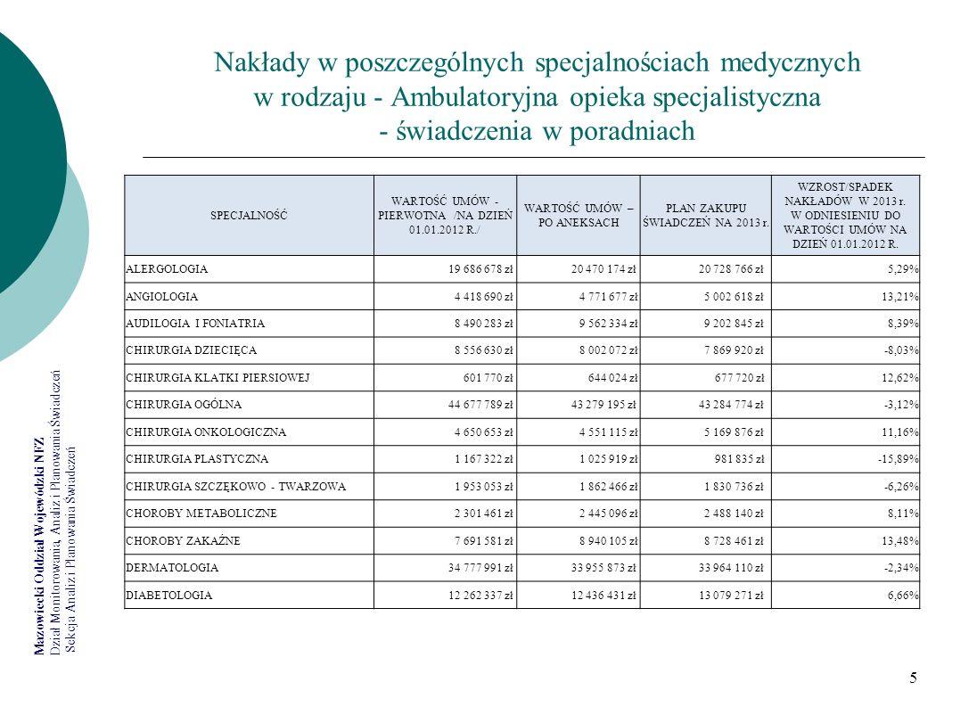Nakłady w poszczególnych specjalnościach medycznych w rodzaju - Ambulatoryjna opieka specjalistyczna - świadczenia w poradniach