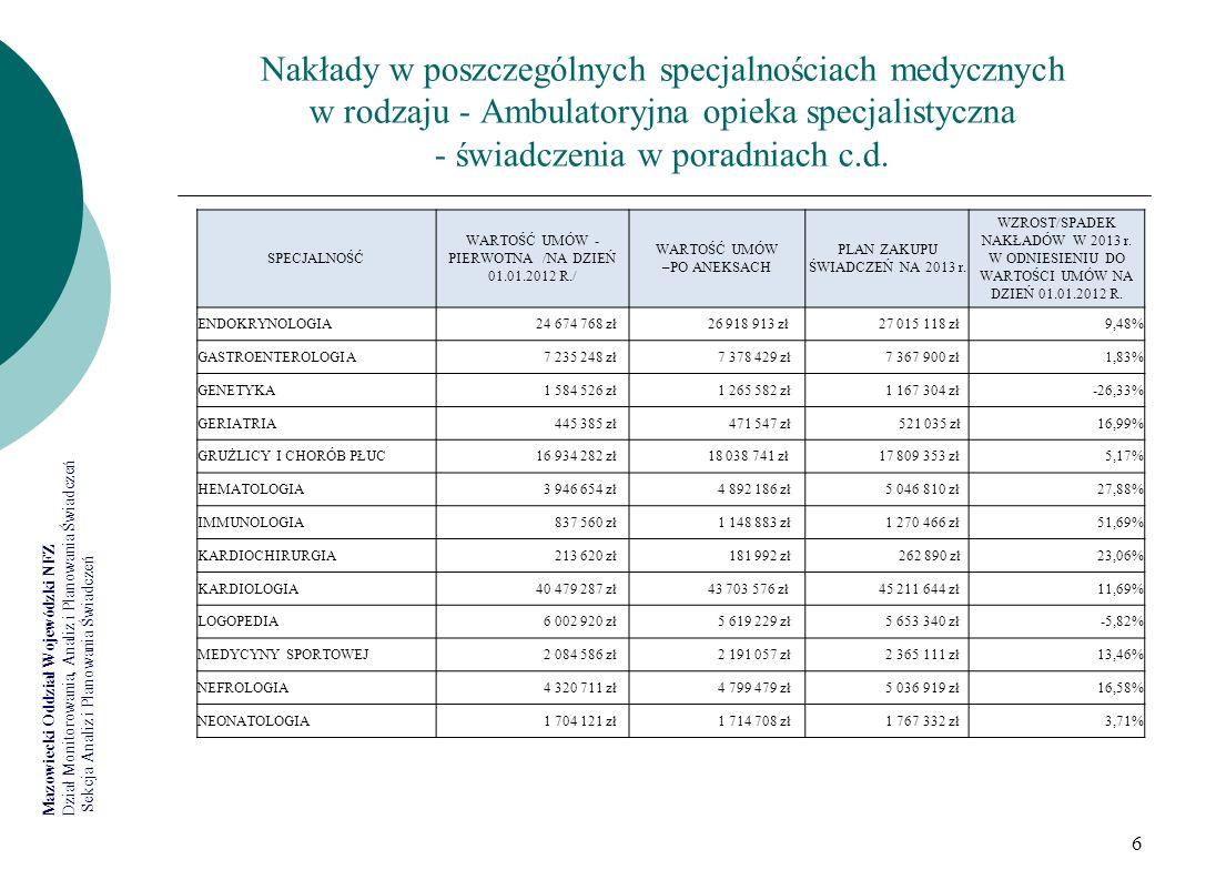 Nakłady w poszczególnych specjalnościach medycznych w rodzaju - Ambulatoryjna opieka specjalistyczna - świadczenia w poradniach c.d.
