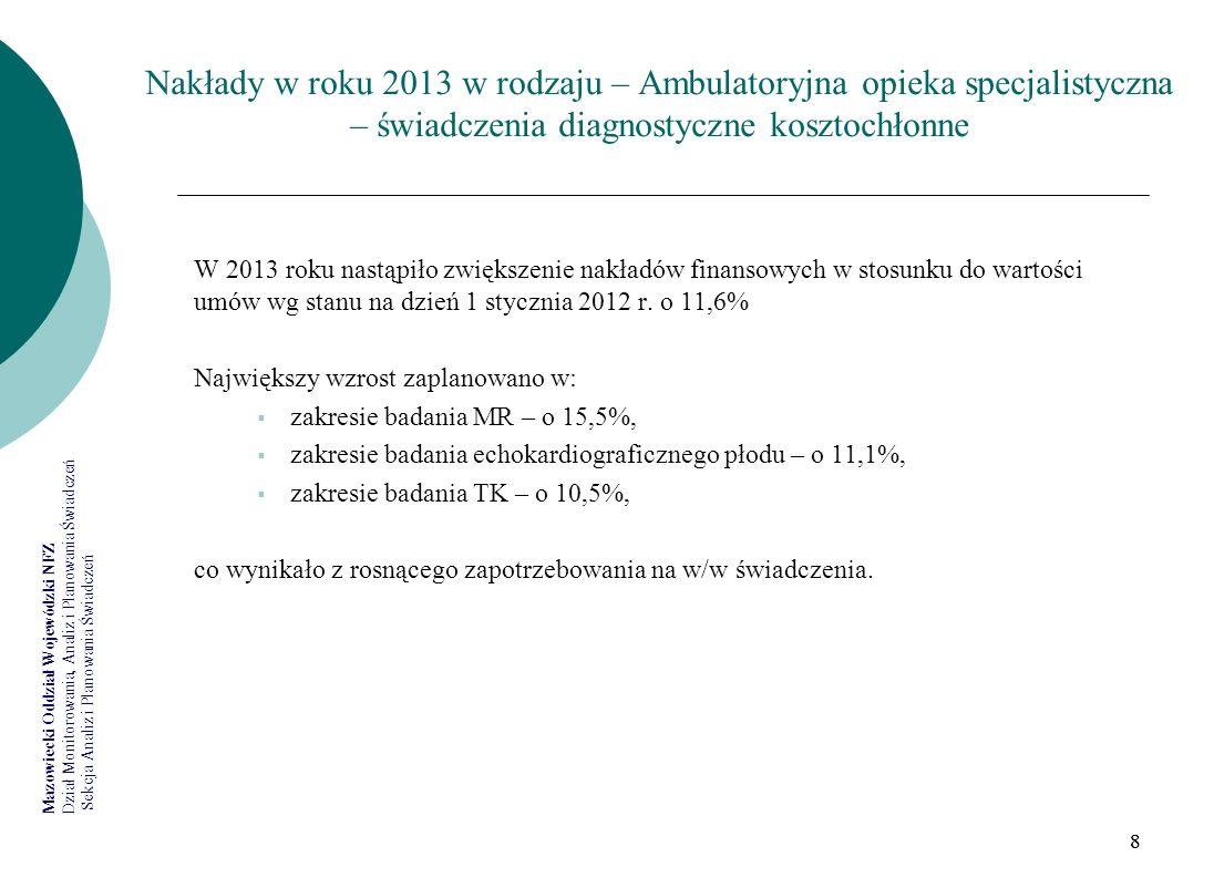 Nakłady w roku 2013 w rodzaju – Ambulatoryjna opieka specjalistyczna – świadczenia diagnostyczne kosztochłonne