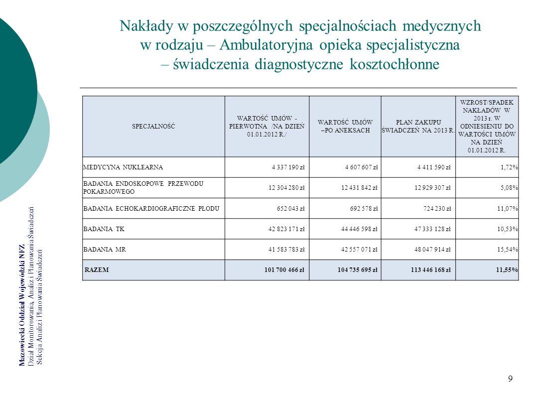 Nakłady w poszczególnych specjalnościach medycznych w rodzaju – Ambulatoryjna opieka specjalistyczna – świadczenia diagnostyczne kosztochłonne
