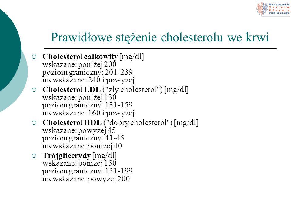 Prawidłowe stężenie cholesterolu we krwi