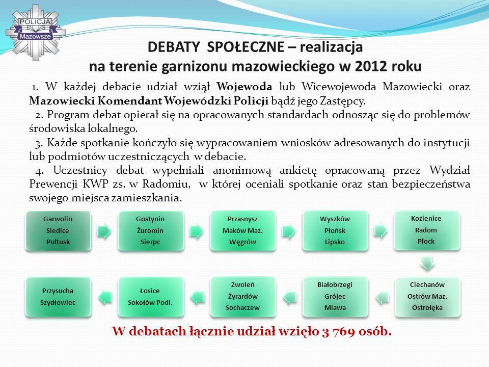 W debatach łącznie udział wzięło 3 769 osób.