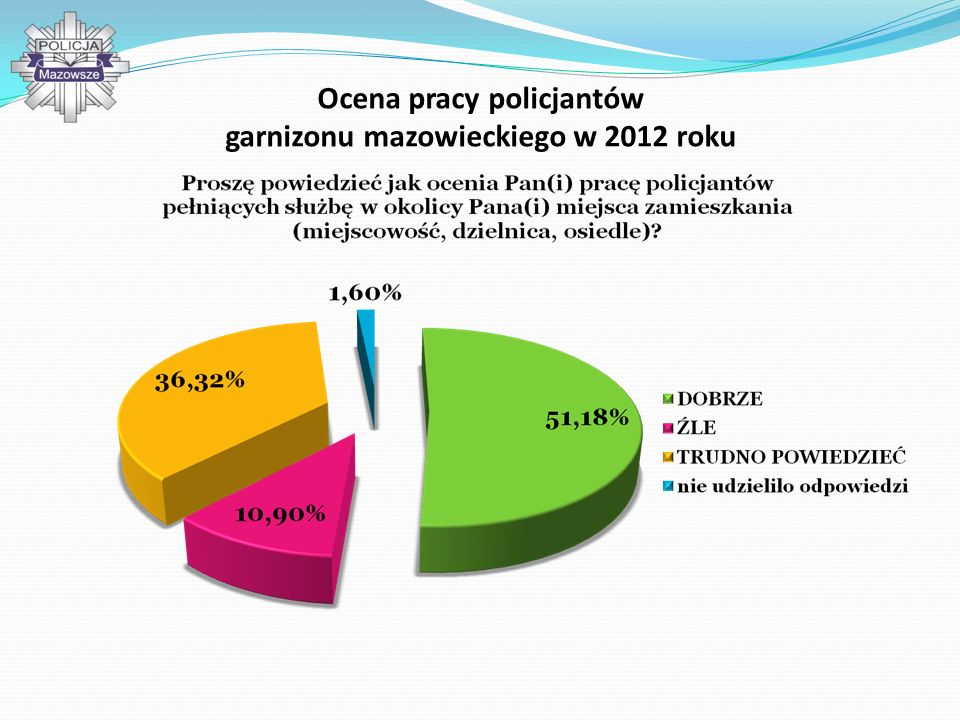 Ocena pracy policjantów garnizonu mazowieckiego w 2012 roku