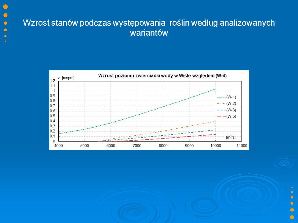 Wzrost stanów podczas występowania roślin według analizowanych wariantów