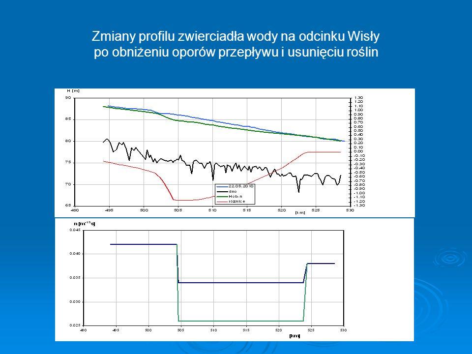 Zmiany profilu zwierciadła wody na odcinku Wisły po obniżeniu oporów przepływu i usunięciu roślin