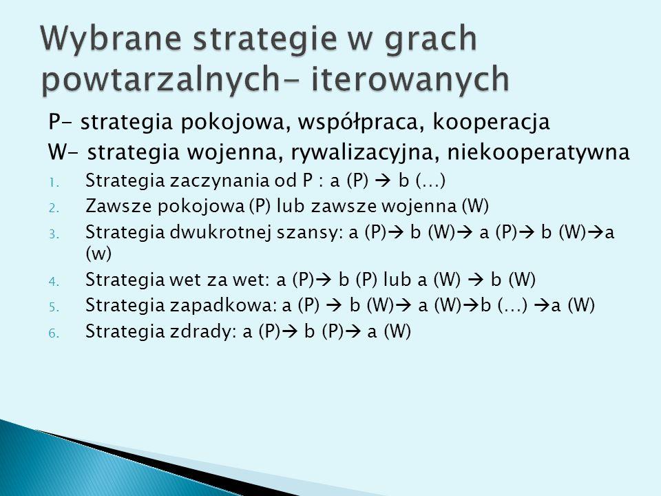 Wybrane strategie w grach powtarzalnych- iterowanych