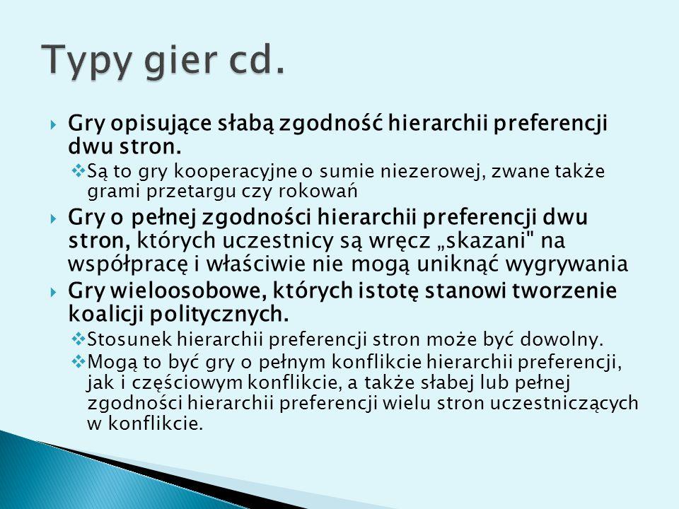 Typy gier cd. Gry opisujące słabą zgodność hierarchii preferencji dwu stron.