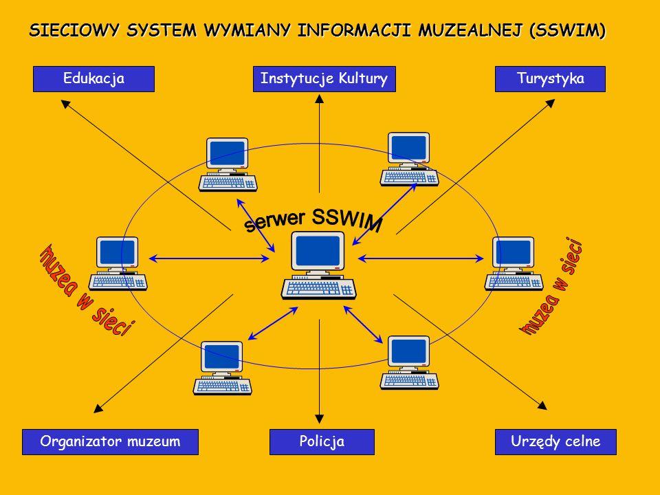 SIECIOWY SYSTEM WYMIANY INFORMACJI MUZEALNEJ (SSWIM)