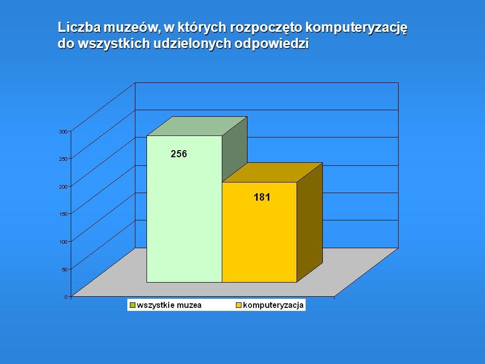 Liczba muzeów, w których rozpoczęto komputeryzację do wszystkich udzielonych odpowiedzi