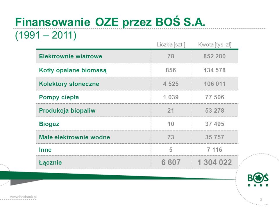 Finansowanie OZE przez BOŚ S.A. (1991 – 2011)