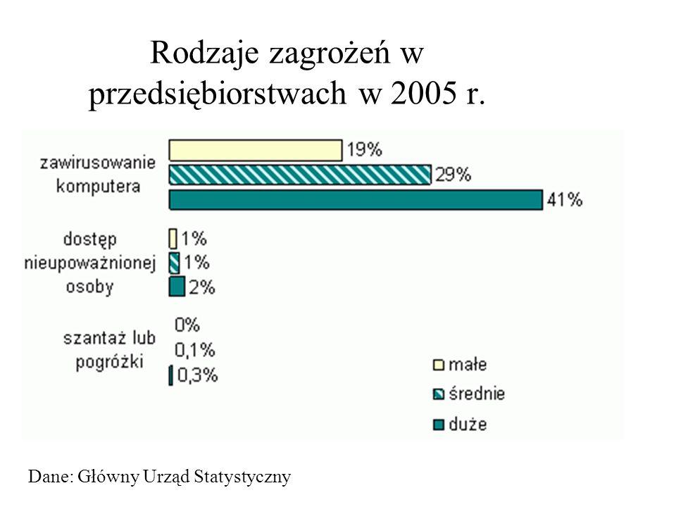 Rodzaje zagrożeń w przedsiębiorstwach w 2005 r.