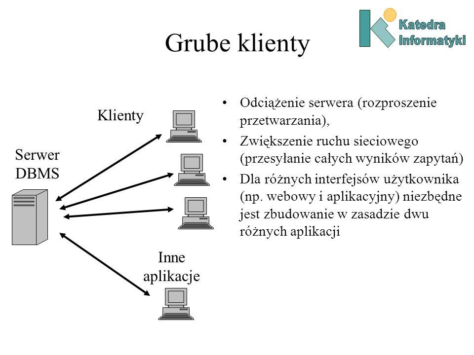Grube klienty Klienty Serwer DBMS Inne aplikacje