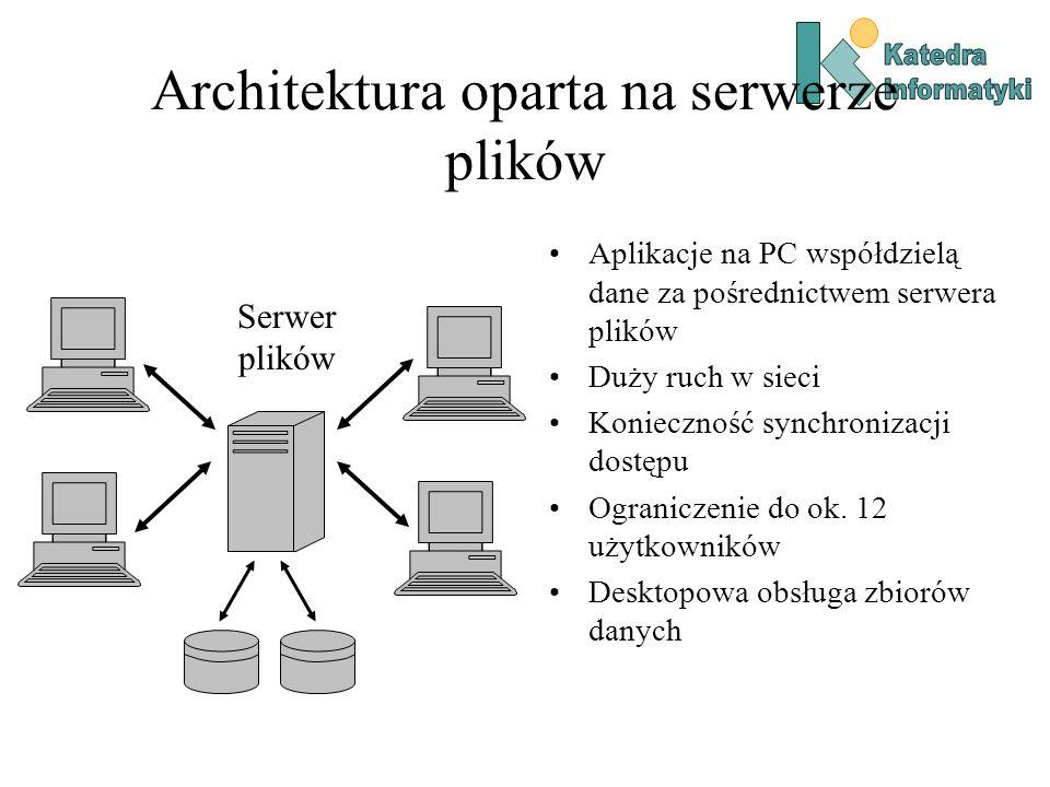 Architektura oparta na serwerze plików