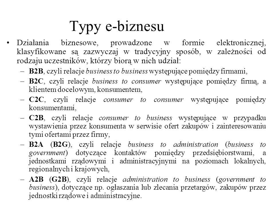 Typy e-biznesu