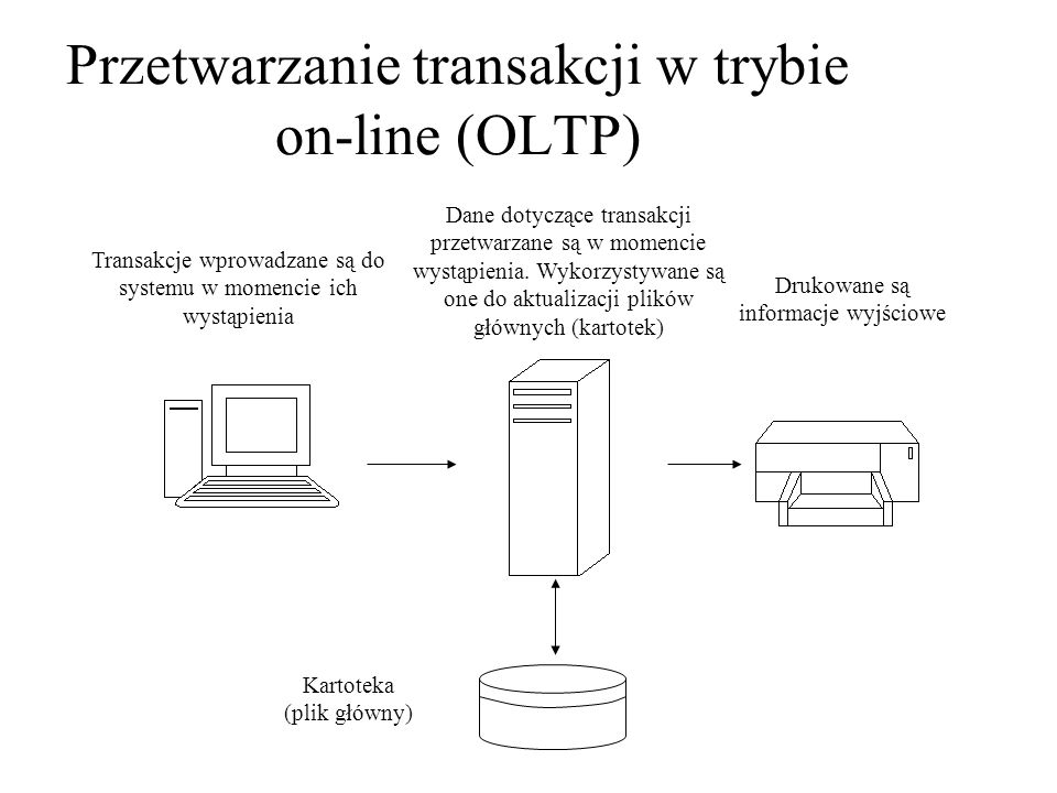 Przetwarzanie transakcji w trybie on-line (OLTP)