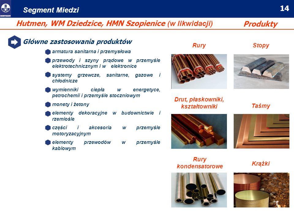 Hutmen, WM Dziedzice, HMN Szopienice (w likwidacji) Produkty