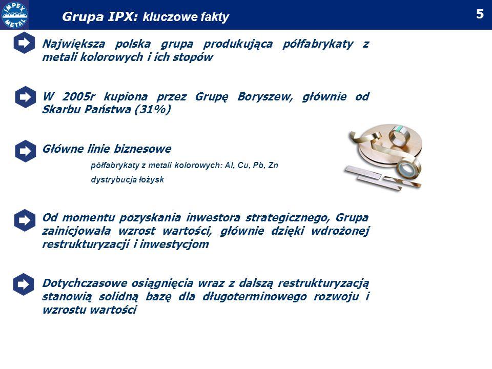 Grupa IPX: kluczowe fakty