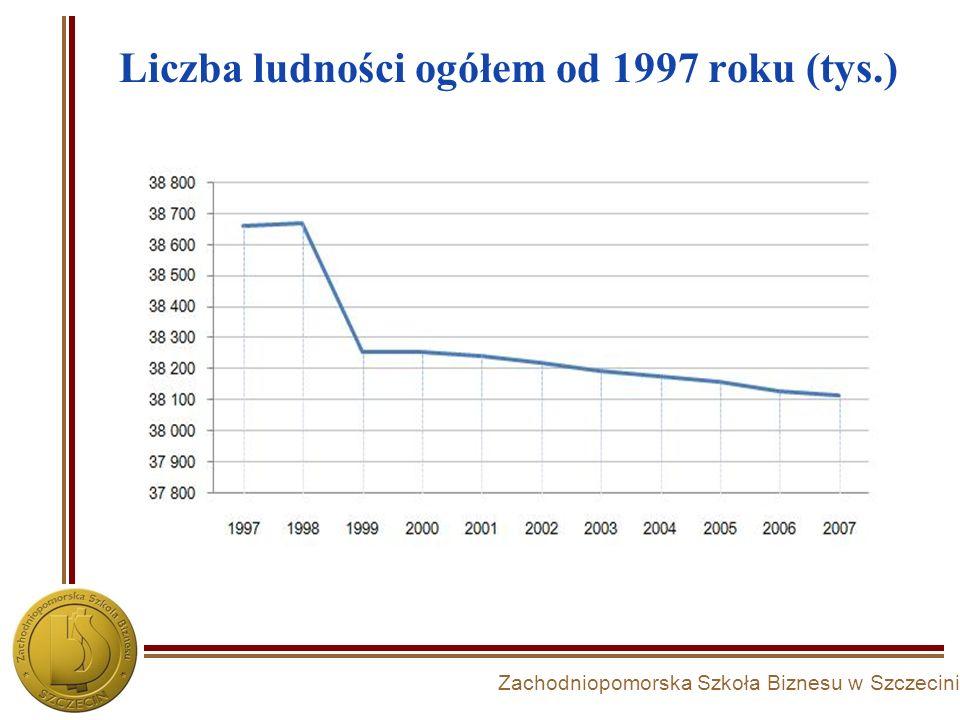 Liczba ludności ogółem od 1997 roku (tys.)