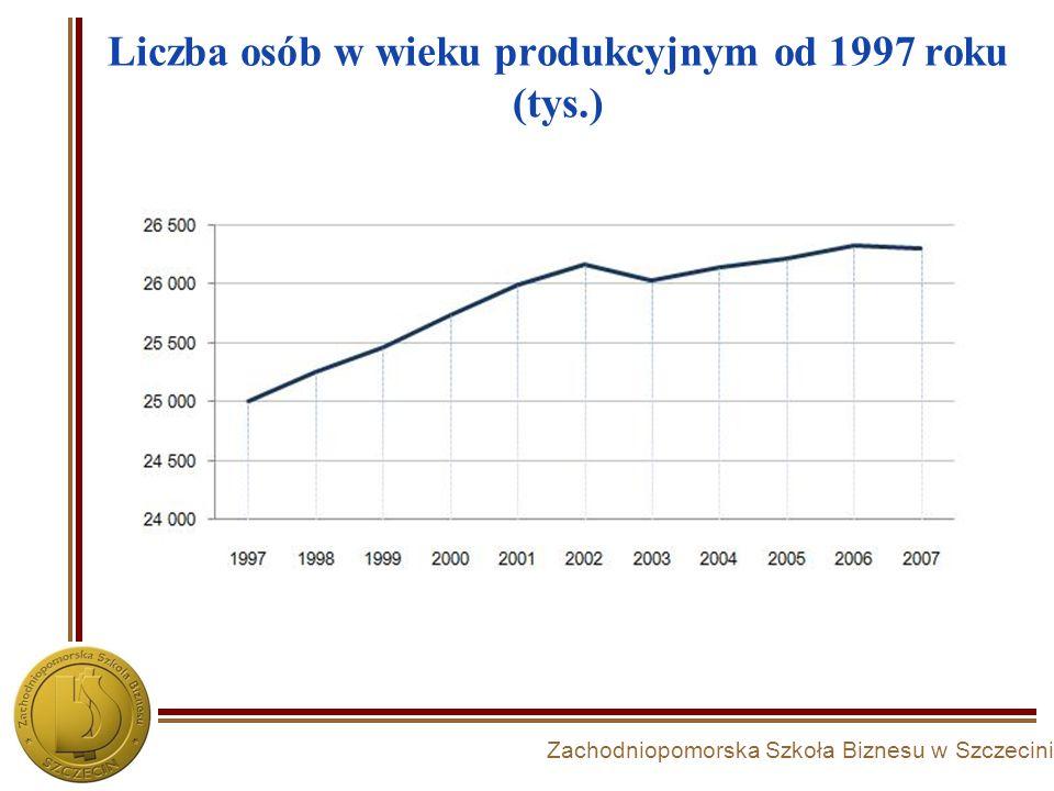 Liczba osób w wieku produkcyjnym od 1997 roku (tys.)