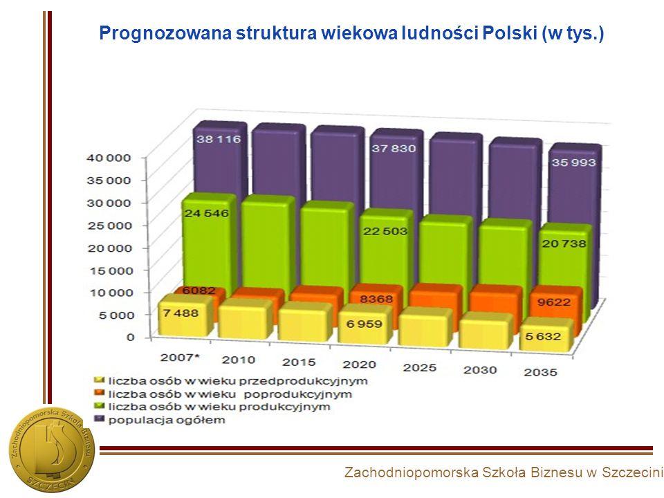 Prognozowana struktura wiekowa ludności Polski (w tys.)